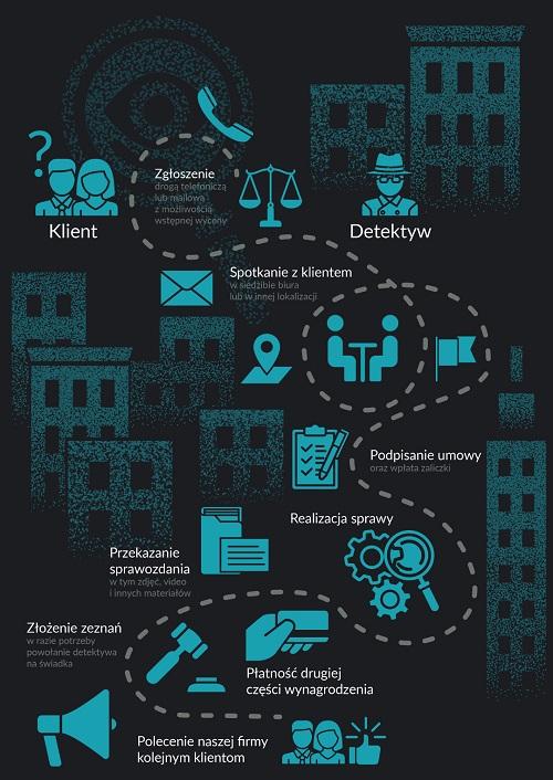 Biuro detektywistyczne Kraków